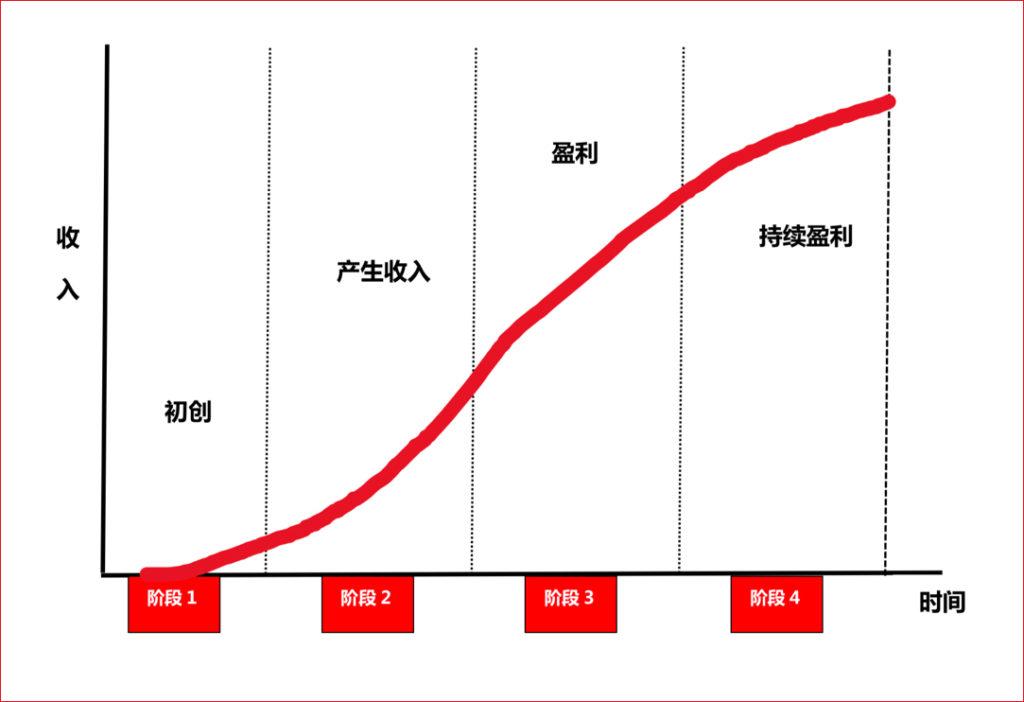新公司四阶段成长模式